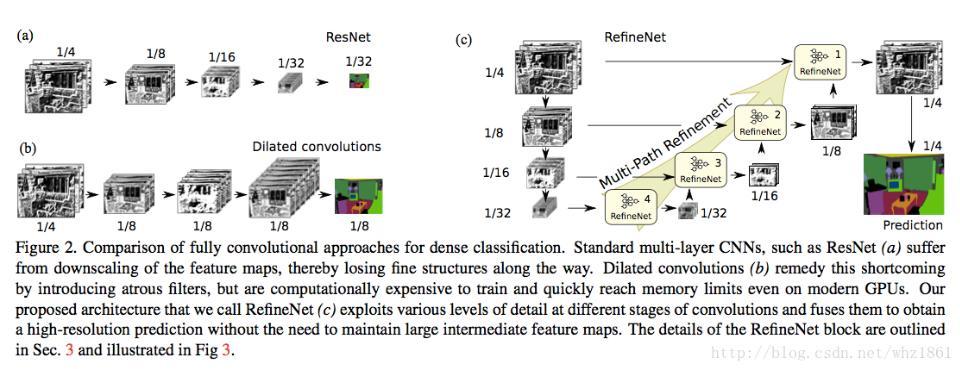 深度学习之语义分割-RefineNet