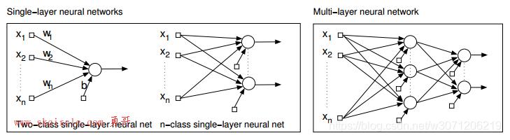 网格缺陷检测(MLP(多层神经网络))