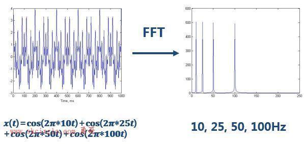 形象易懂讲解算法I——小波变换