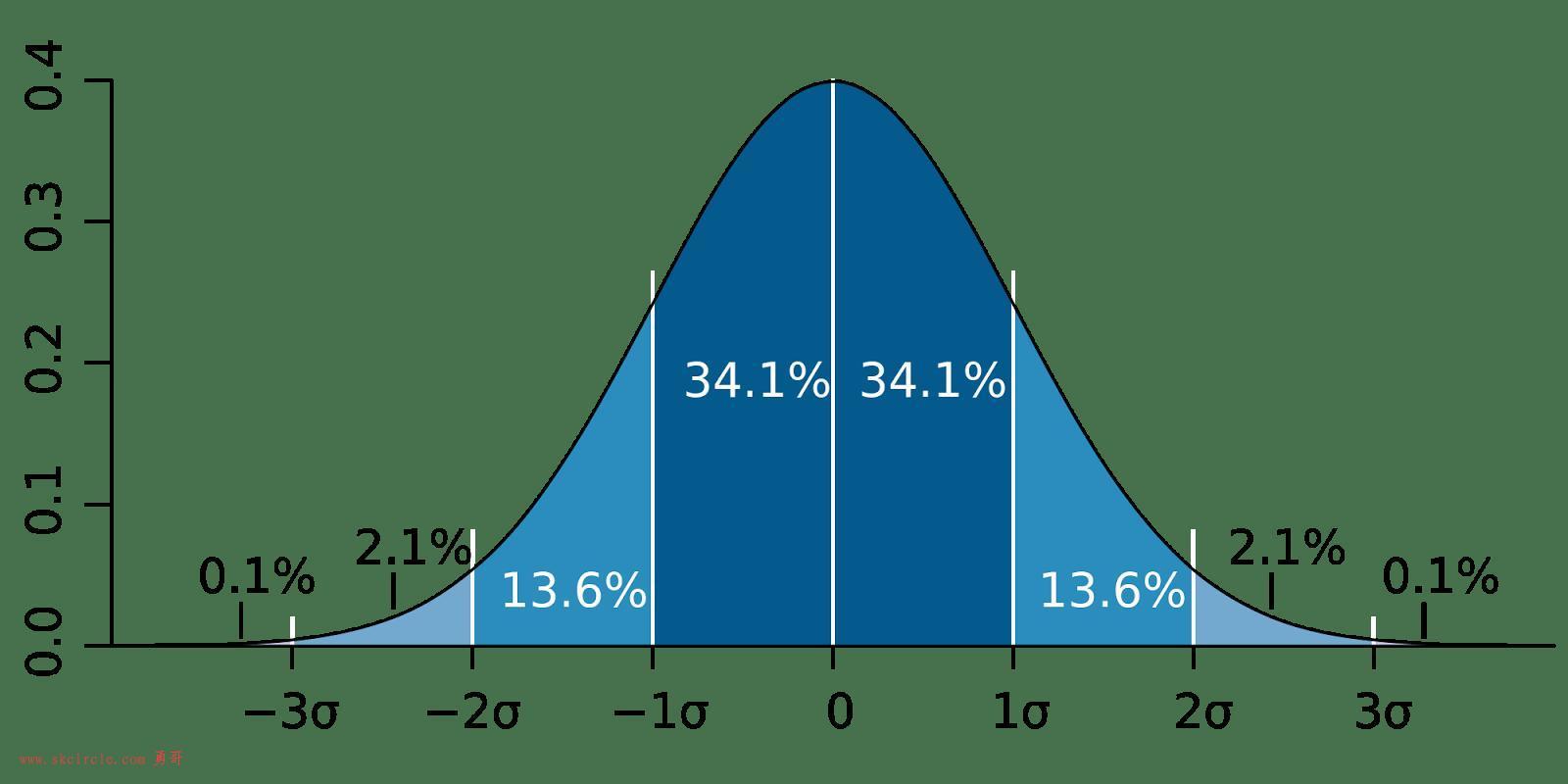 告别数学公式,图文解读什么是马尔可夫链蒙特卡罗方法(MCMC)