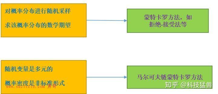 马尔科夫链蒙特卡罗方法(MCMC)解读(二)