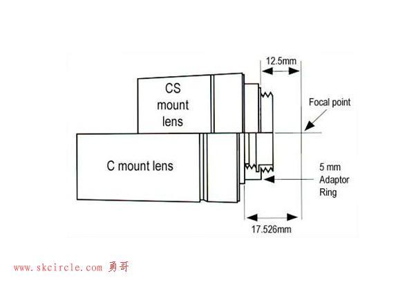 常用的工业相机镜头接口
