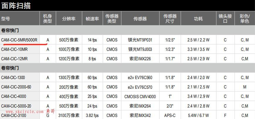 聊聊康耐视的相机的编号的意义,例如cam-cic-5000r-14-g