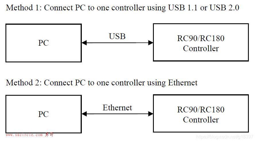 EPSON LS3-401S机器人学习笔记 (1)软件安装、通讯设置、新建工程