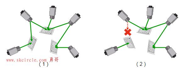 halcon算子  calibrate_cameras