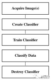 HALCON高级篇:常用分类器及其特点