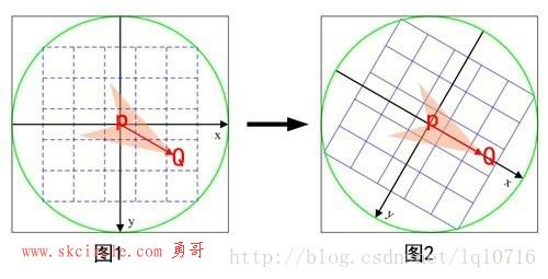 图形学概念:矩、中心矩、质心、patch方向