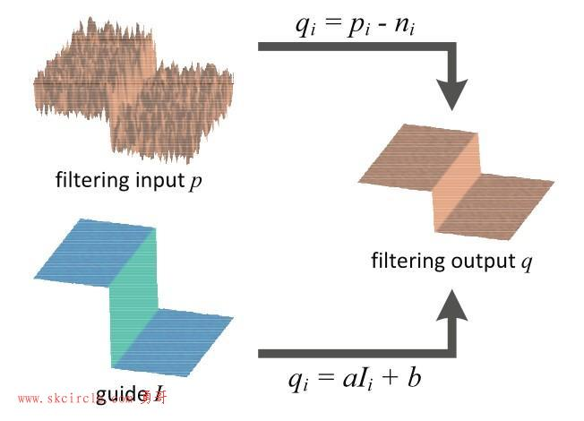 导向滤波(Guided Filter)公式详解