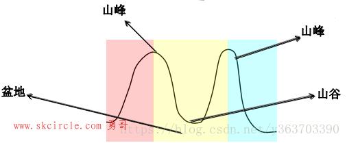 勇哥的实验:halcon阈值分割算子细谈(七)拓扑分割算子 watersheds系列算子(分水岭算子),梯度的分水岭,距离变换分水岭