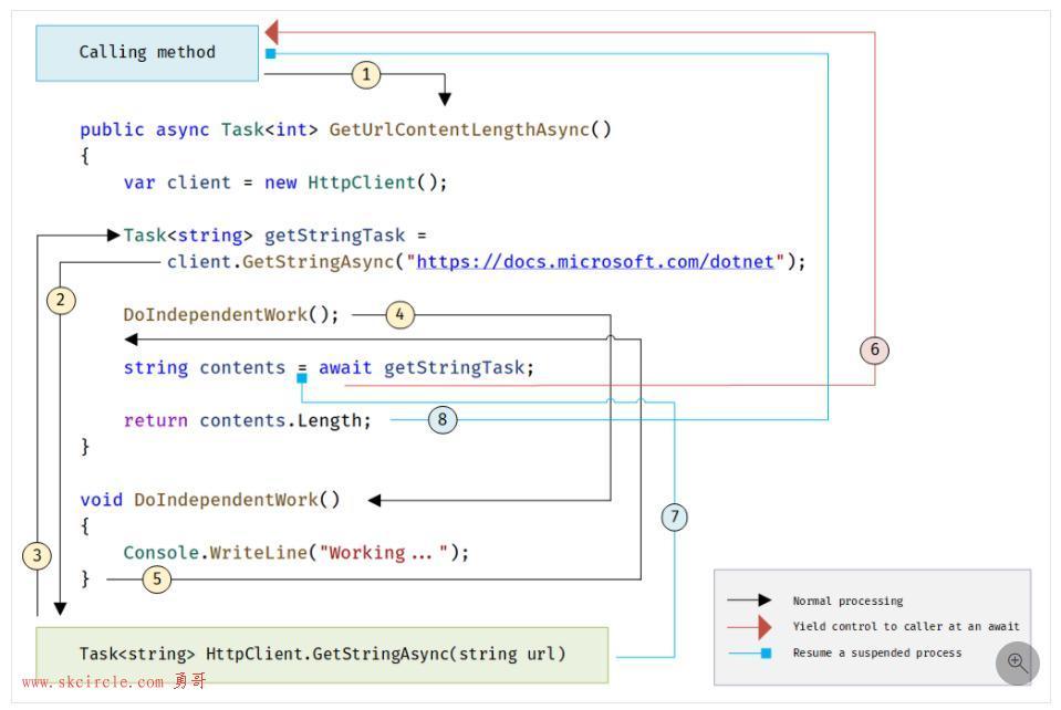 MSDN中关于async/await异步编程的说明
