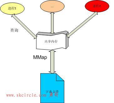 C# .Net 多进程同步 通信 共享内存 内存映射文件 Memory Mapped