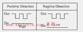 运动控制卡中的脉冲输出方式分为CW/CCW输出和脉冲加方向输出,这两种方式的具体区别,何时该用何种方式.