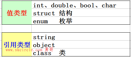 C#中的值类型和引用类型以及堆栈